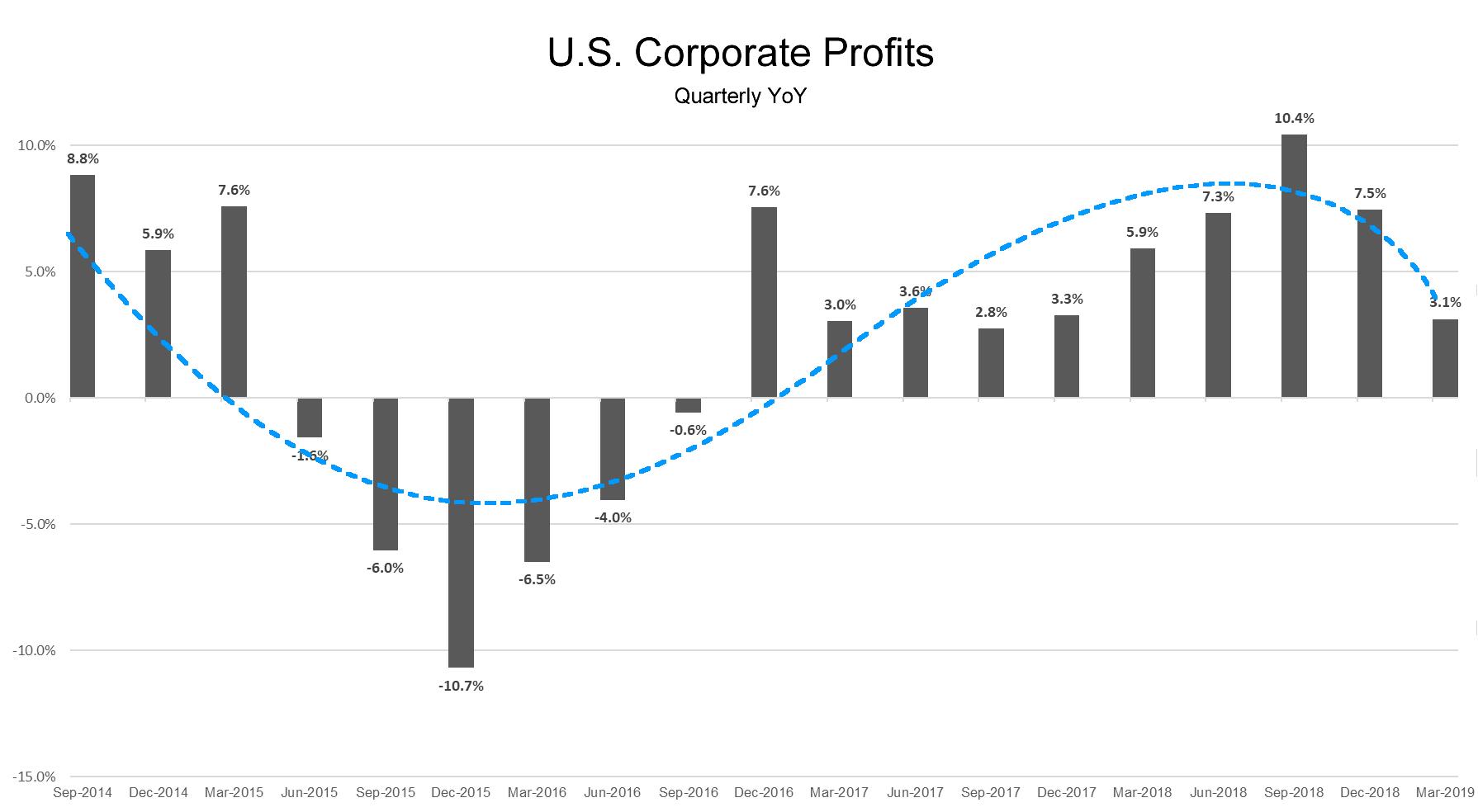 Corporate-Profits-Q12019.fw_
