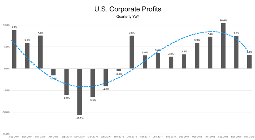 Corporate-Profits-Q12019.fw_