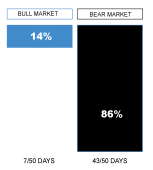 Largest-Rallies-Chart-Bear-2